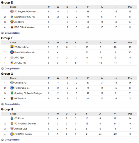 Groups E-F-G-H UCL standings