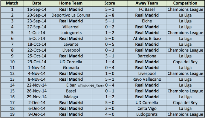 r madrid 19 game streak