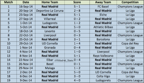 R.Madrid 19 game streak