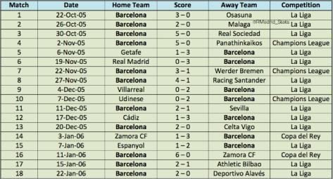 Barcelona 18 games streak
