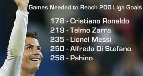 CR7 200 goals