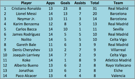 La Liga goals assists chart