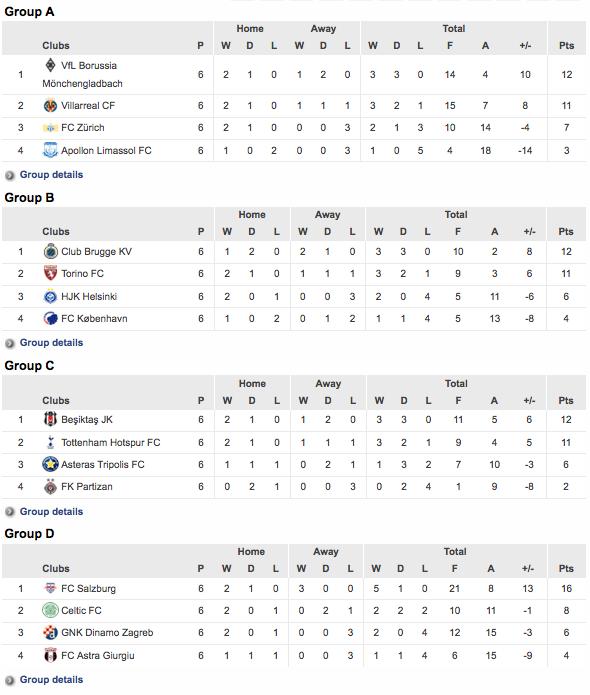 Europa League Standings
