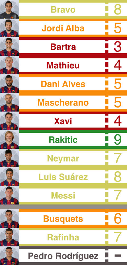 Barça_player_rating_vs_granada