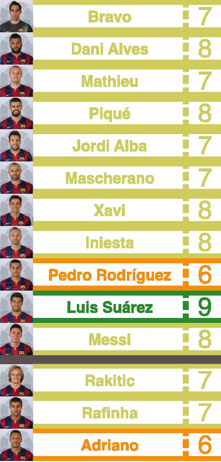 barça player ratings vs rayo vallecano