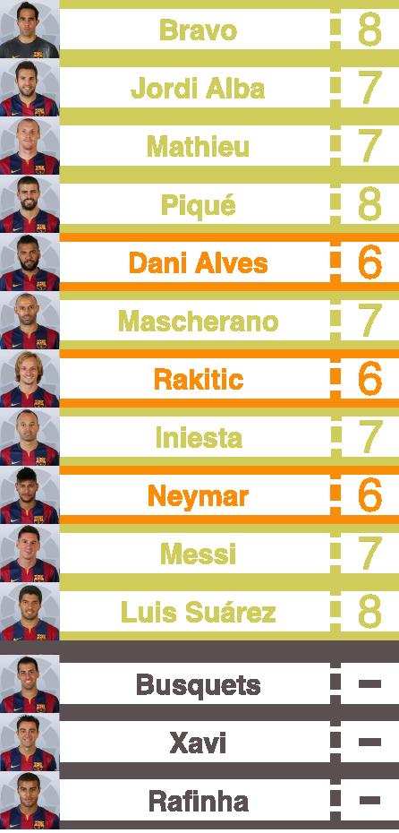 Barcelona player ratings vs ream madrid