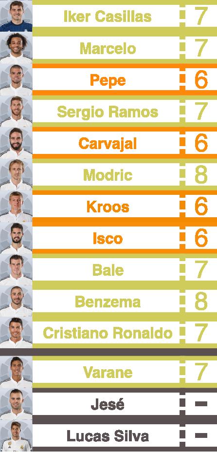 real madrid player ratings vs barcelona